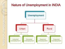 nature of unemployment Nature of unemployment in underdeveloped countries the nature of unemployment in underdeveloped countries is quite different from that prevailing in advanced countries in economically advanced countries, unemployment occurs due to trade cycles thus, the major unemployment problem is cyclical.